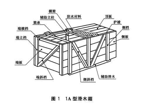 1A型滑木箱