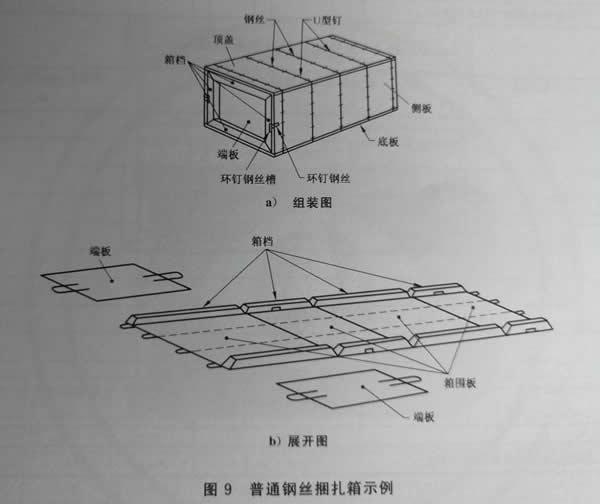 钢丝捆扎箱设计图